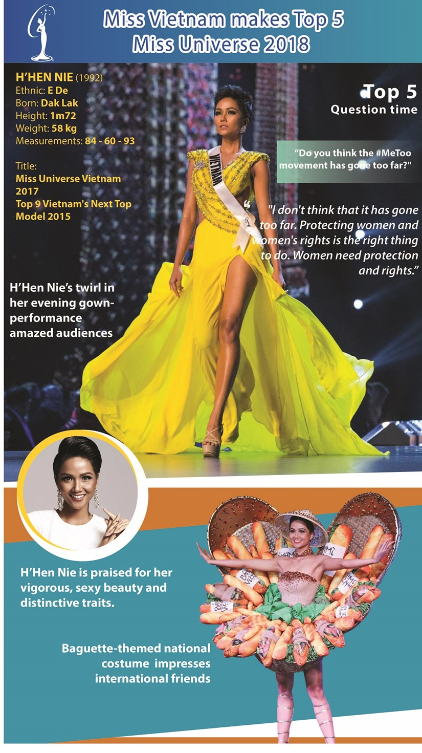 Miss Vietnam makes Miss Universe Top 5 hinh anh 1