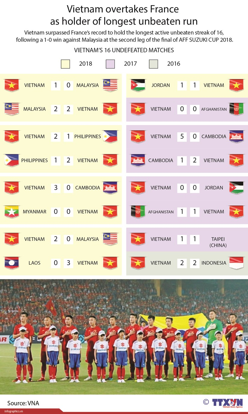 Vietnam overtakes France as holder of longest unbeaten run hinh anh 1