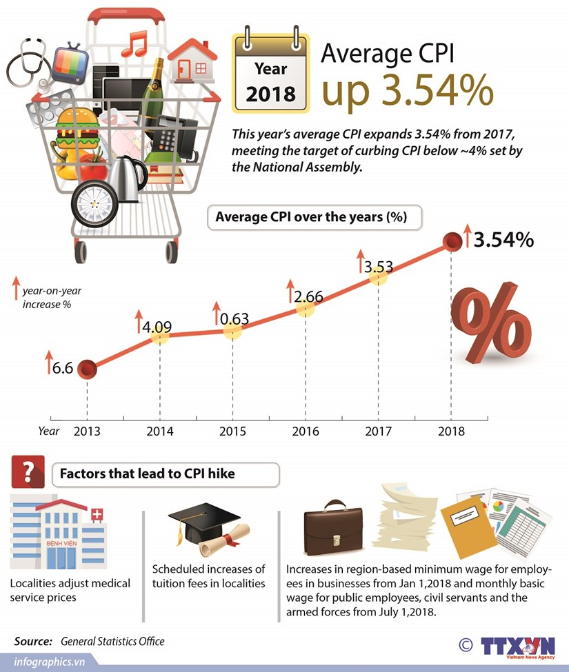 Average CPI up 3.54% in 2018 hinh anh 1