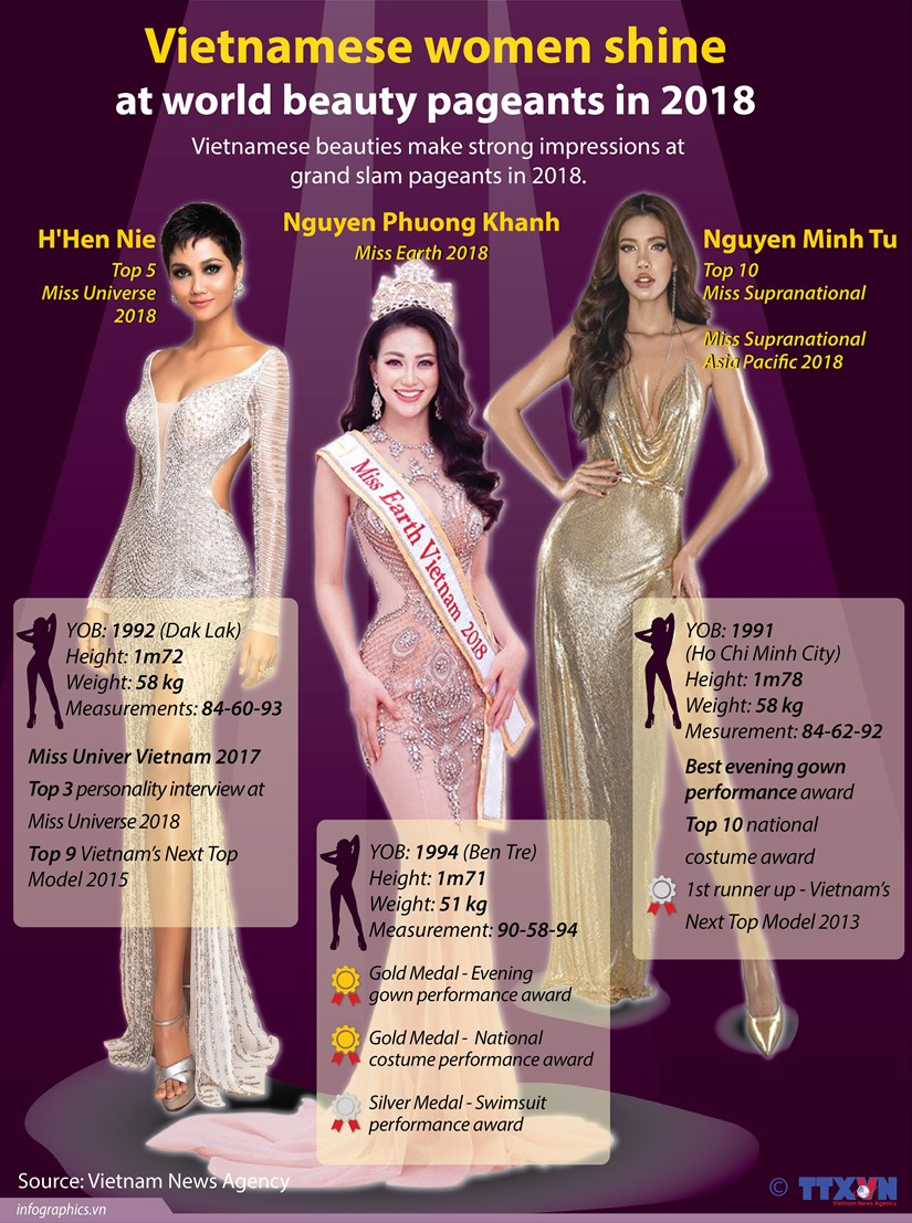 Vietnamese women shine at world beauty pageants in 2018 hinh anh 1