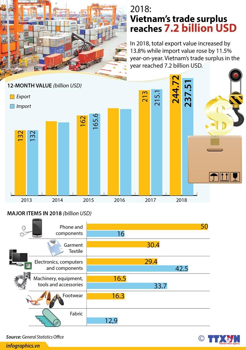 Vietnam's trade surplus reaches 7.2 billion USD hinh anh 1