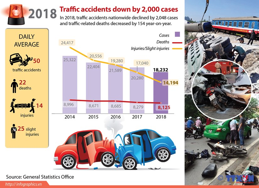 Traffic accidents down by 2,000 cases hinh anh 1