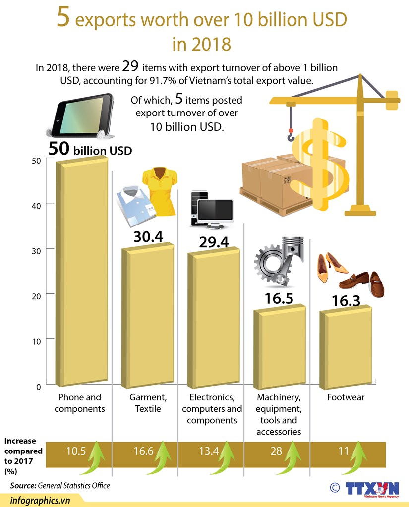 5 exports worth over 10 billion USD in 2018 hinh anh 1