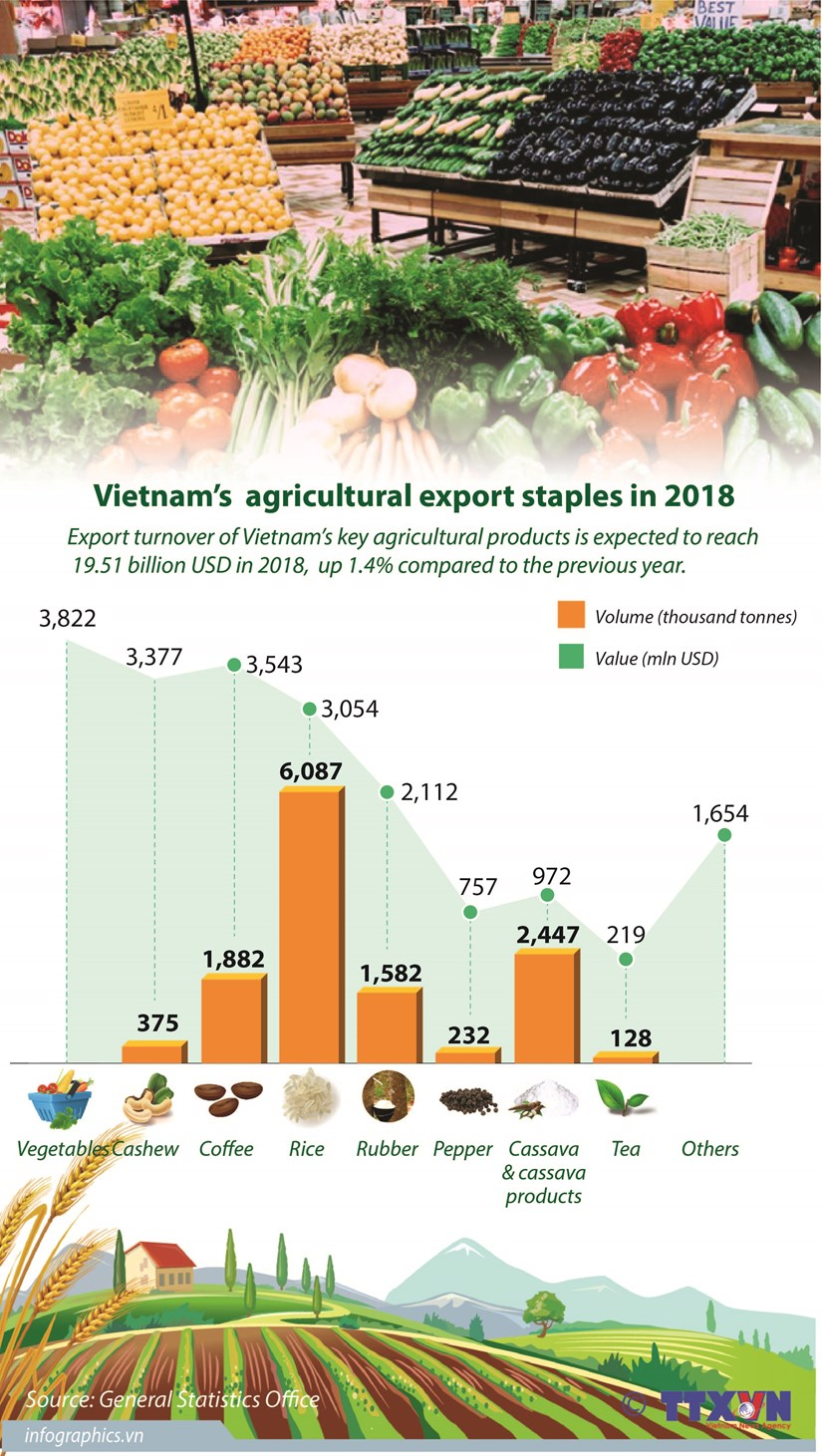 Vietnam's agricultural export staples in 2018 hinh anh 1