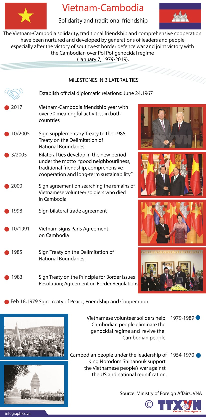 Vietnam-Cambodia solidarity and traditional friendship hinh anh 1