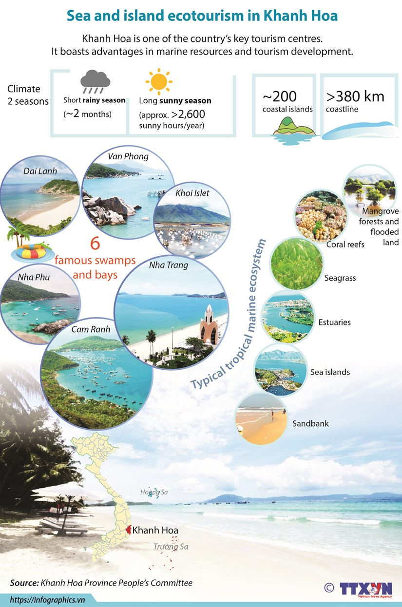 Sea and island ecotourism in Khanh Hoa hinh anh 1