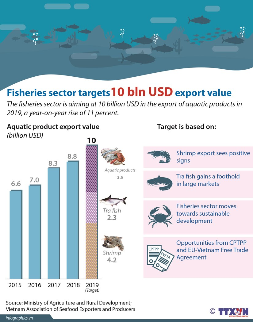 Fisheries sector targets 10 bln USD export value hinh anh 1