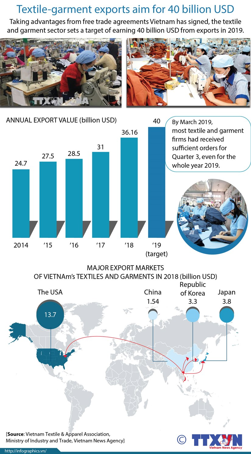 Textile-garment exports aim for 40 billion USD hinh anh 1