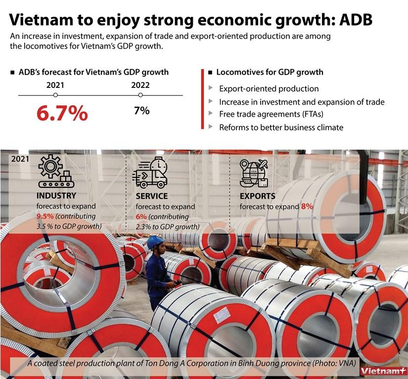 Vietnam to enjoy strong economic growth: ADB hinh anh 1