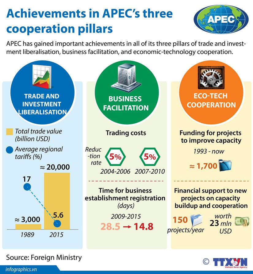 Achievements in APEC's three cooperation pillars hinh anh 1