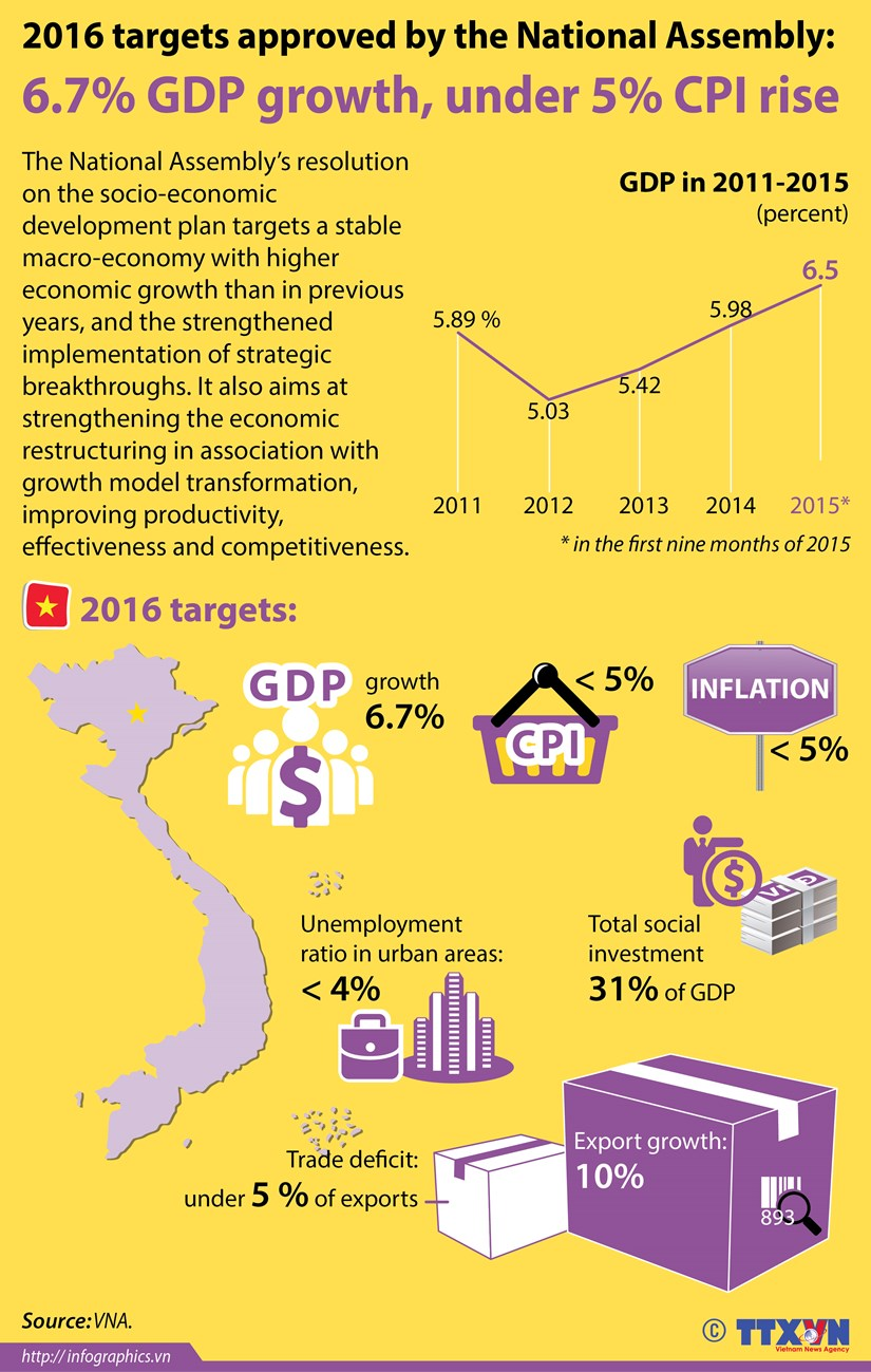 [Inforgraphics] 2016 targets approved by National Assembly hinh anh 1