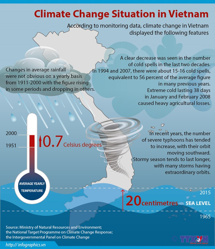 [Infographics] Climate change situation in Vietnam hinh anh 1