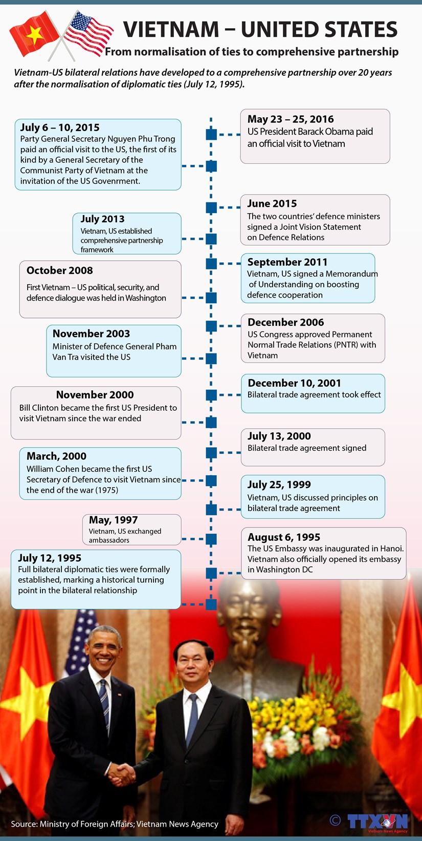 Vietnam - US relations' development to comprehensive partnership hinh anh 1