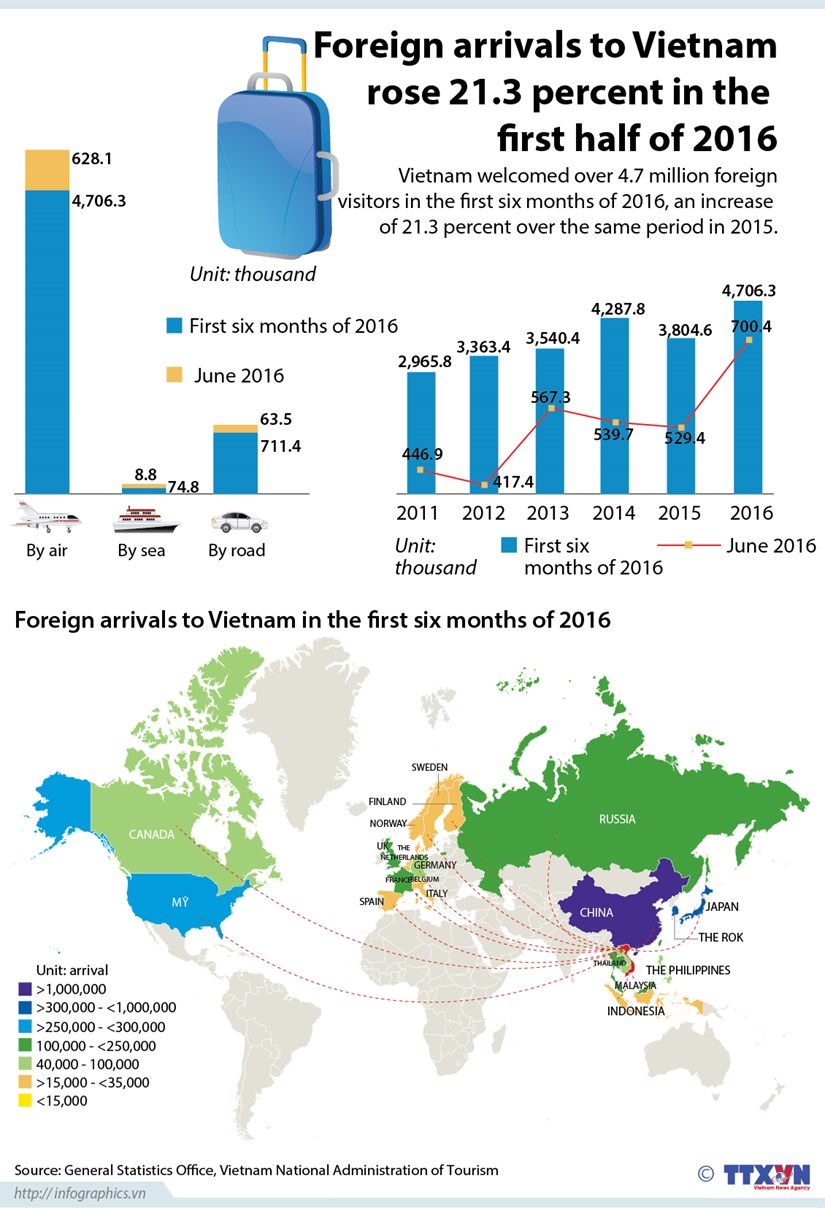 Foreign arrivals to Vietnam rise 21.3 percent in H1 hinh anh 1