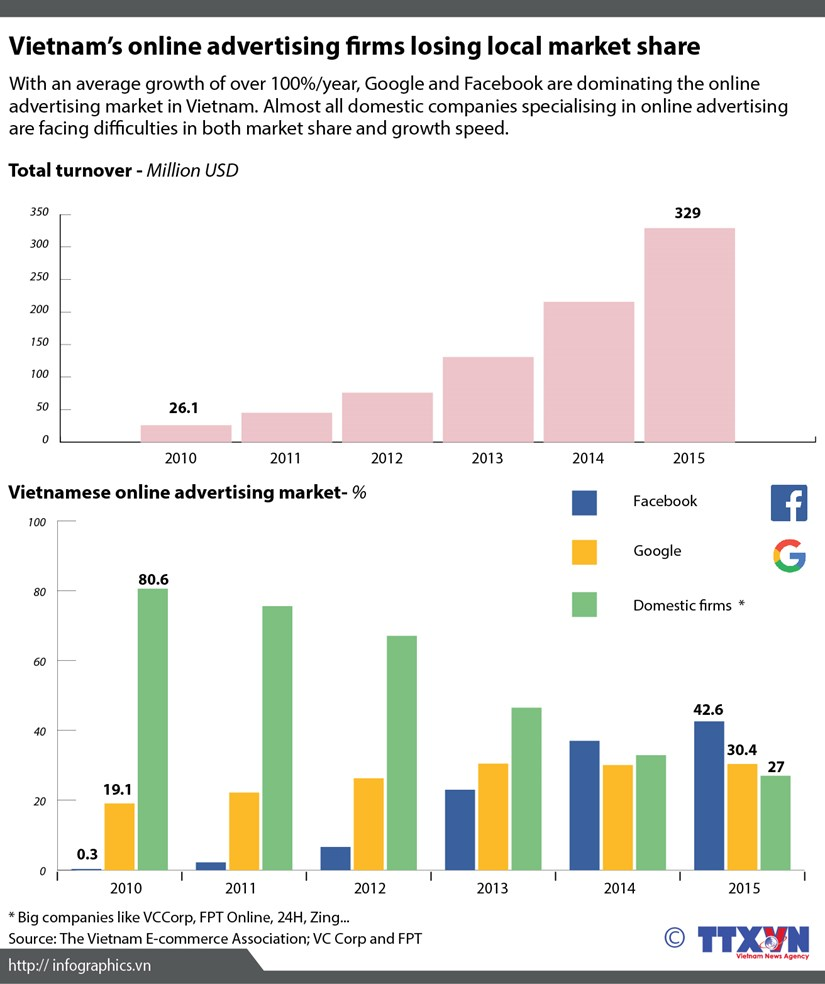 Vietnam's online advertising firms losing local market share hinh anh 1
