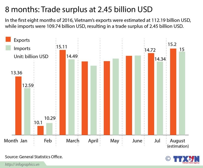 Vietnam enjoys 2.45 billion USD in eight months' trade surplus hinh anh 1