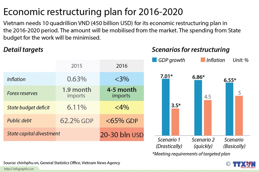 Economic restructuring plan for 2016-2020 hinh anh 1