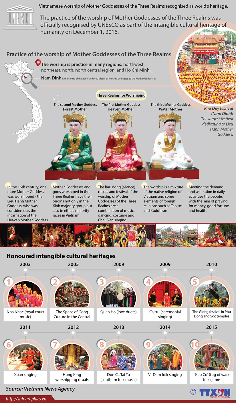 Vietnam's Worship of Mother Goddesses recognised as world's heritage hinh anh 1
