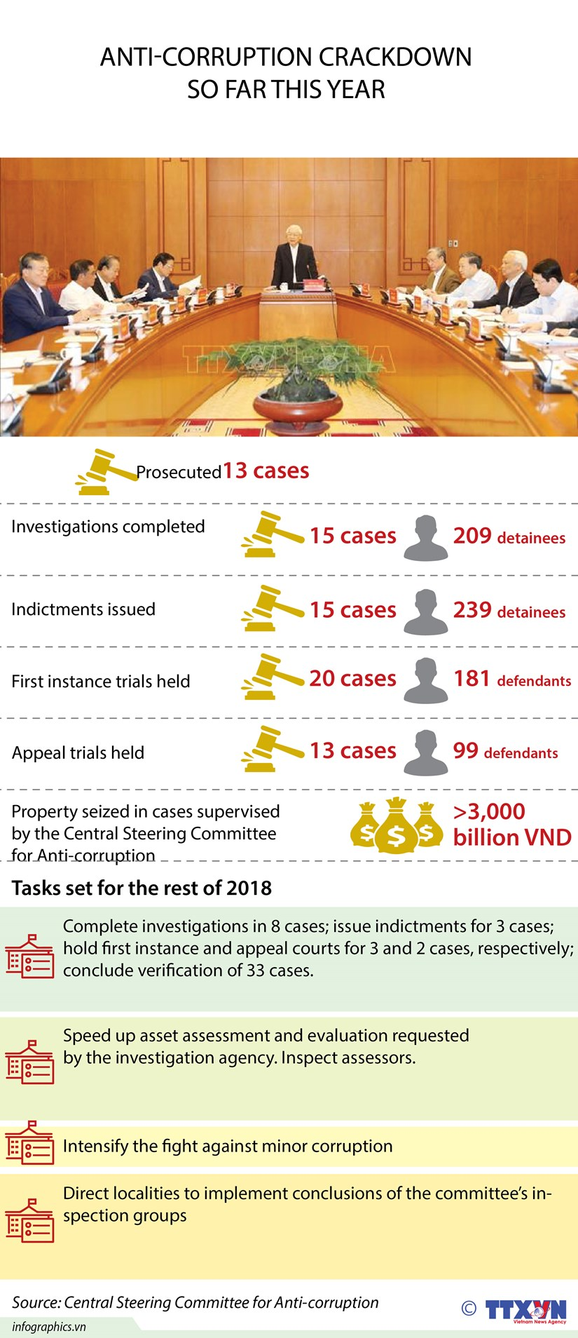 Anti-corruption crackdown so far in 2018 hinh anh 1