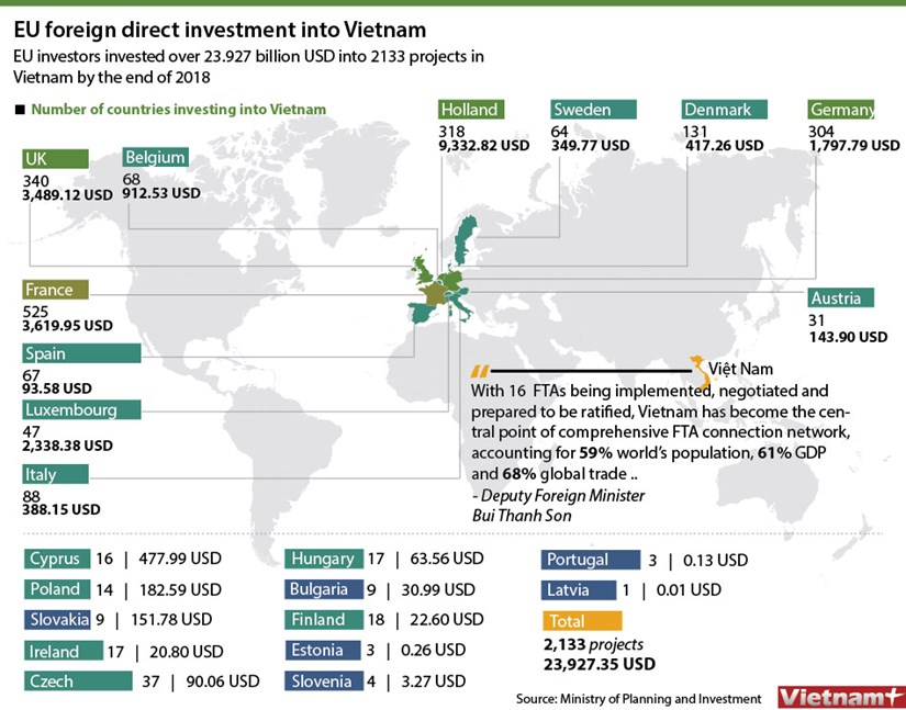 EU foreign direct investment into Vietnam hinh anh 1