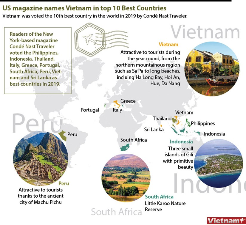 US magazine names Vietnam in top 10 Best Countries hinh anh 1