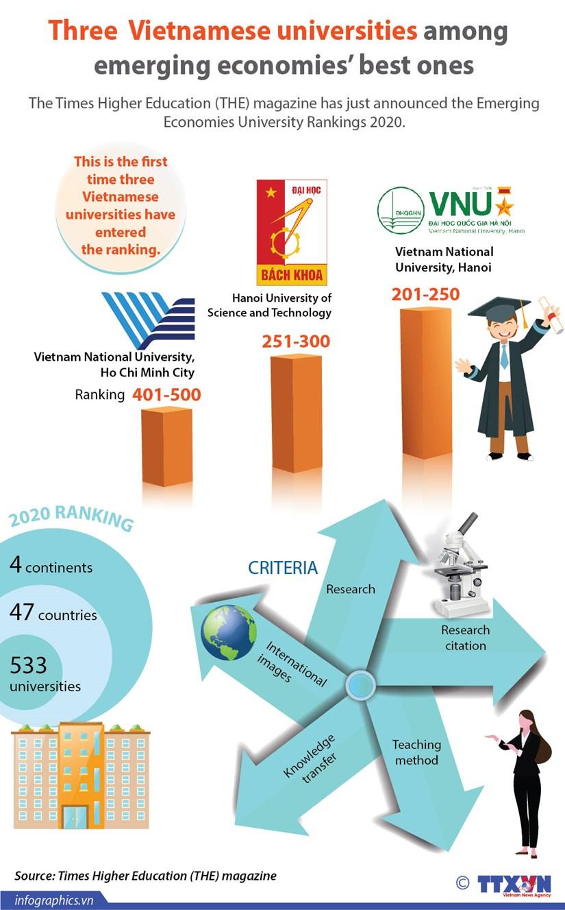 Three Vietnamese universities among emerging economies' best ones hinh anh 1