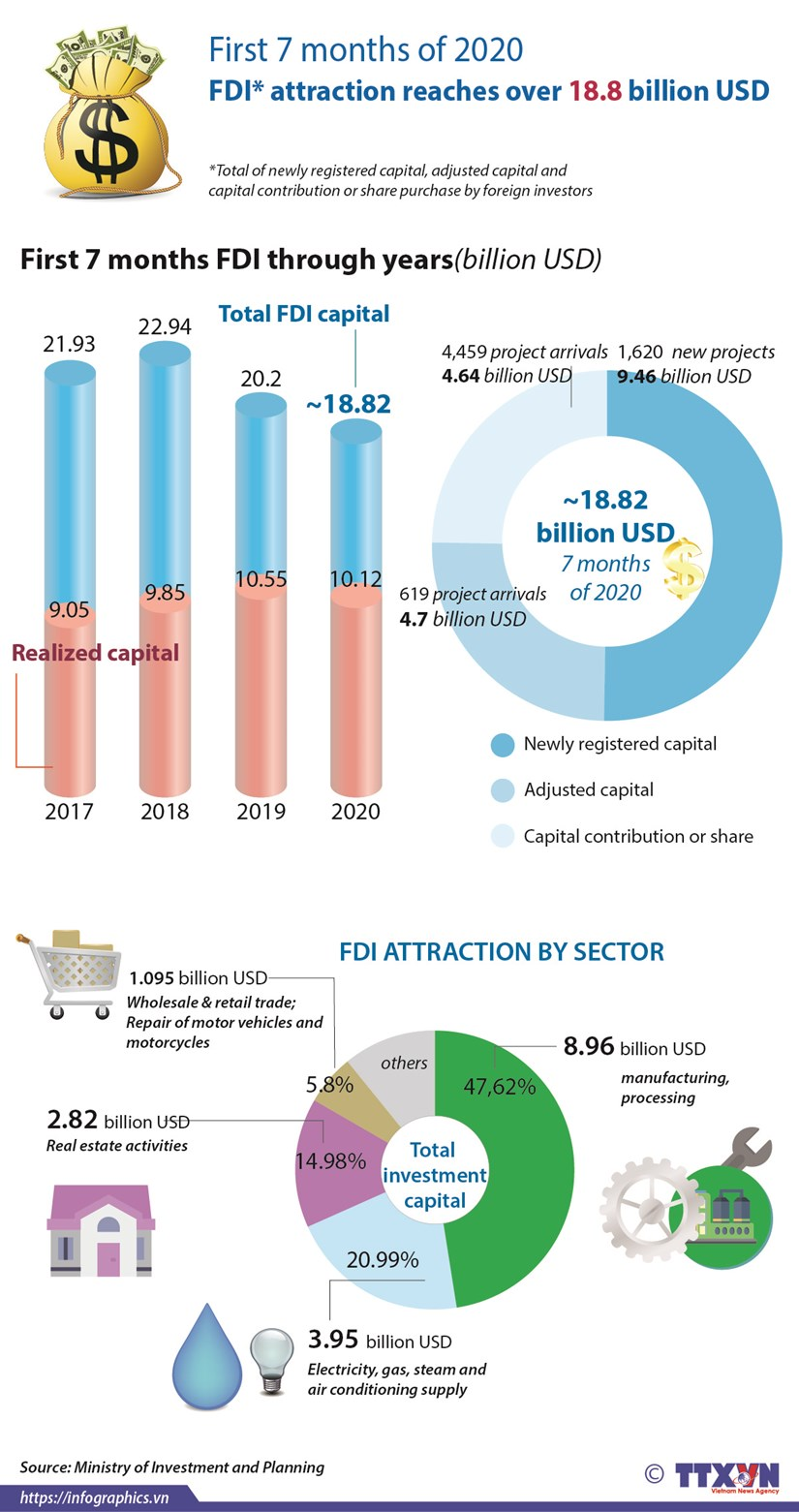 First 7 months FDI attraction reaches over 18.8 billion USD hinh anh 1