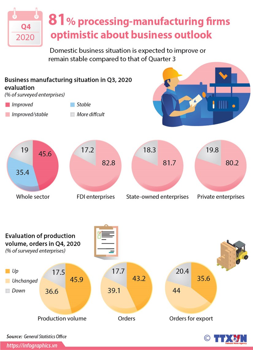 81% processing-manufacturing firms optimistic about business outlook hinh anh 1