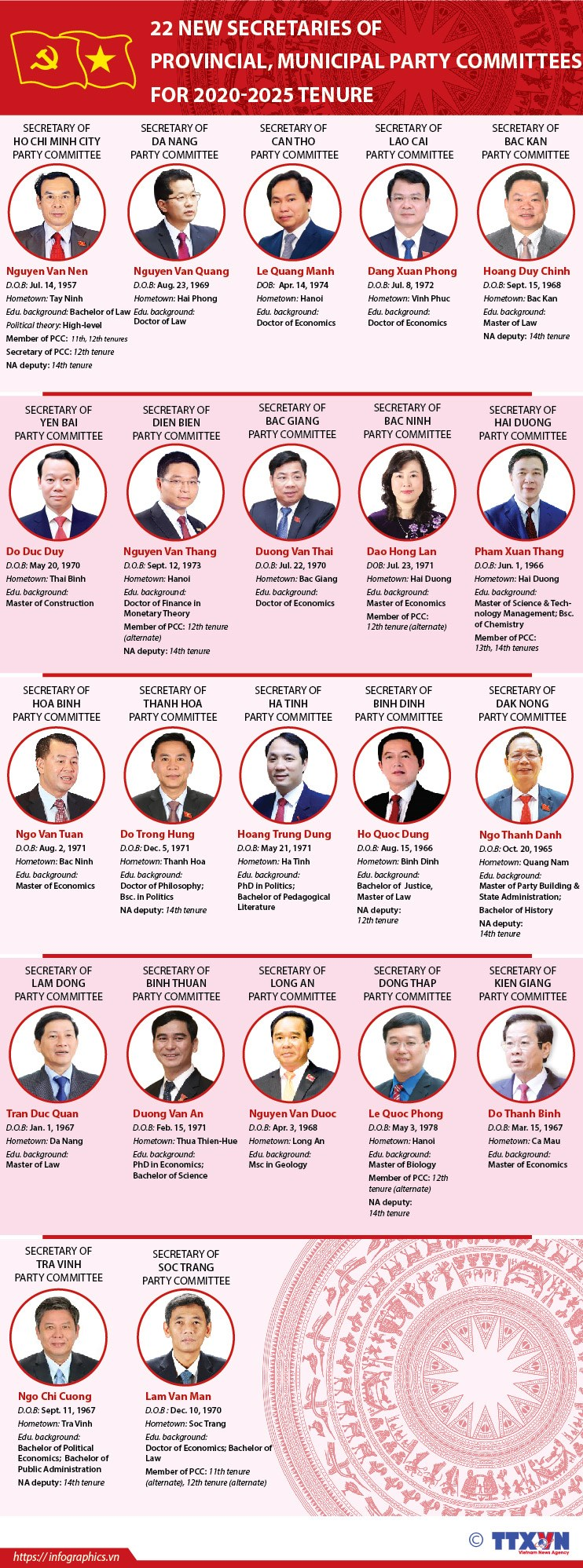 22 new Secretaries of provincial, municipal Party Committees for 2020-2025 tenure hinh anh 1