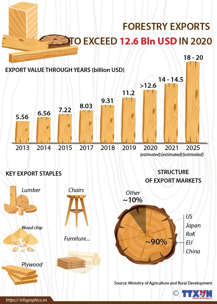 Forestry exports to exceed 12.6 bln USD in 2020 hinh anh 1