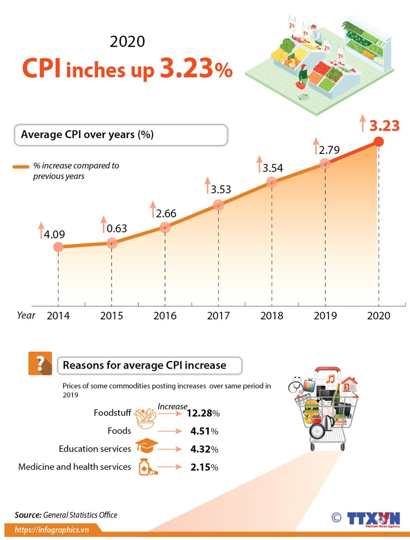 CPI inches up 3.23 percent in 2020 hinh anh 1