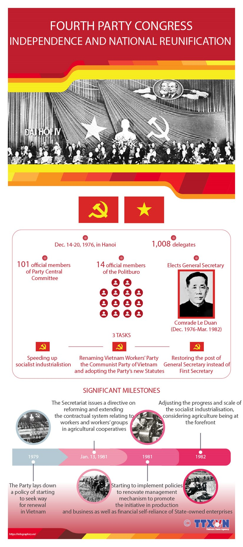 Fourth Party Congress: Leading country to national reunification hinh anh 1