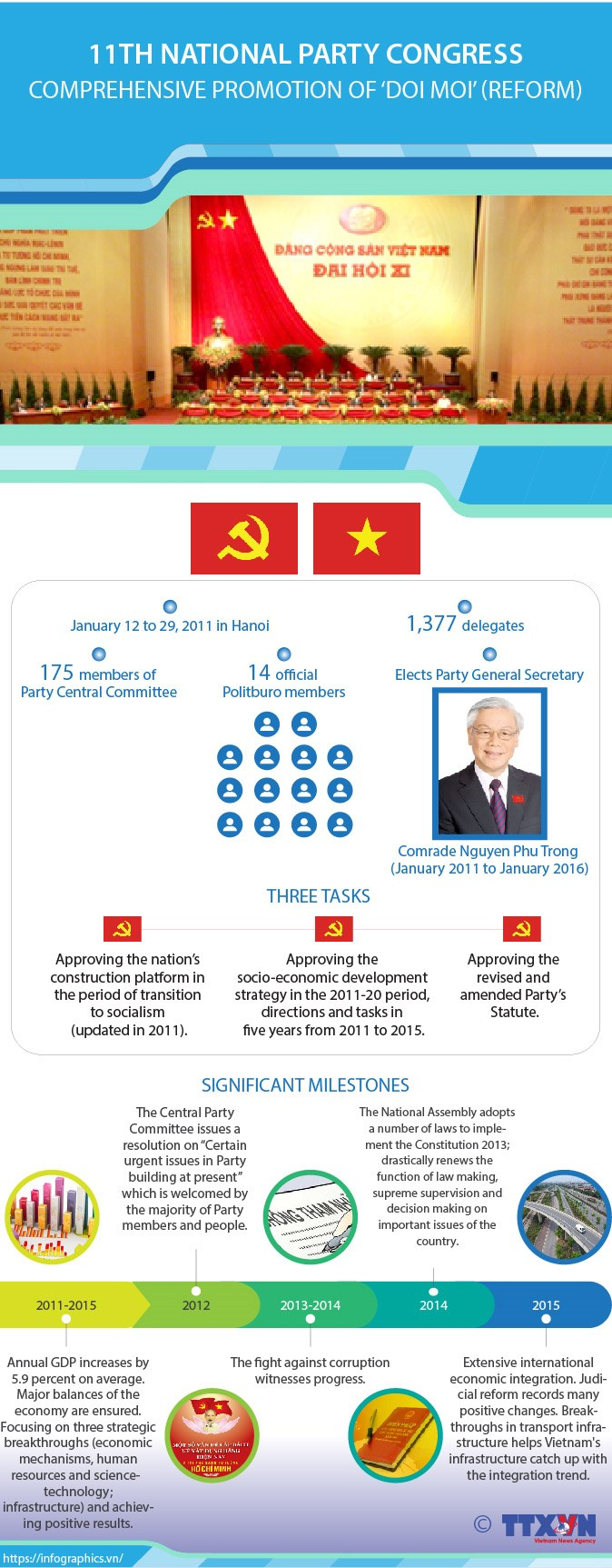 11th Party Congress: Comprehensive promotion of 'doi moi' (reform) hinh anh 1