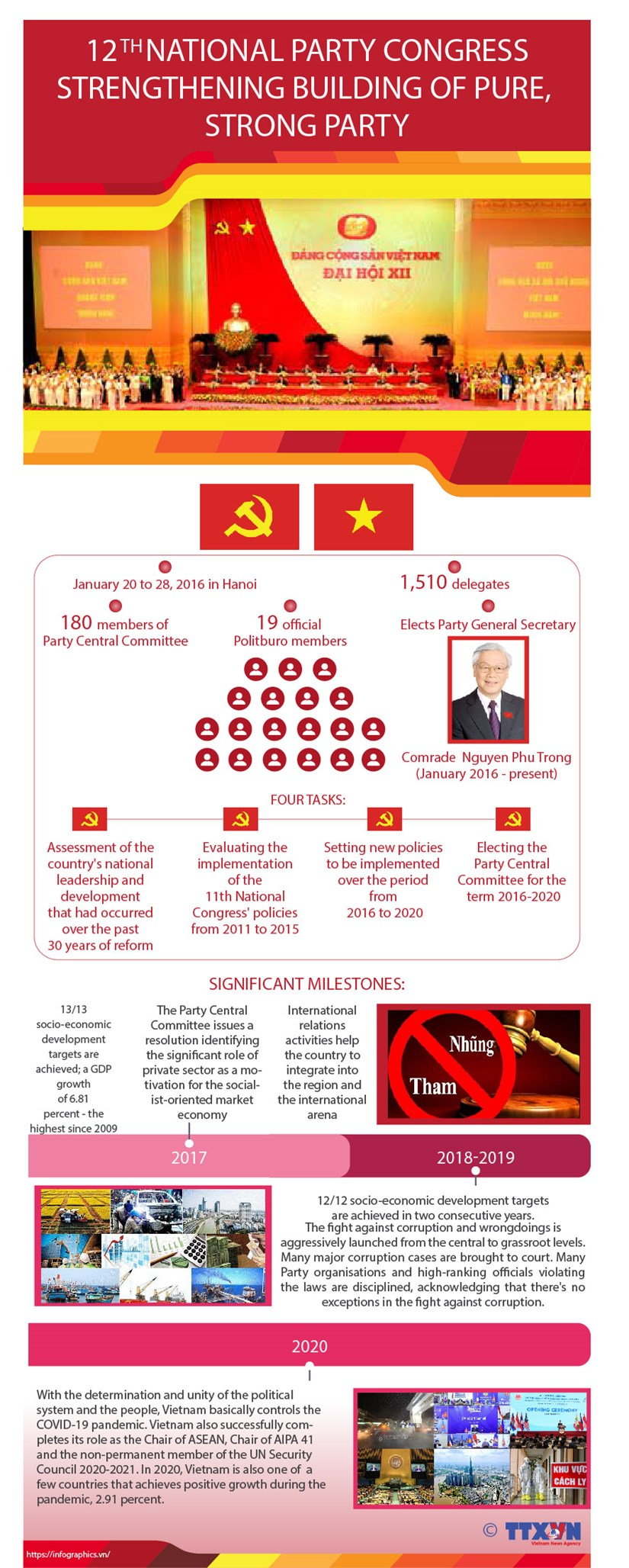 12th Party Congress: Strengthening building of pure, strong Party hinh anh 1