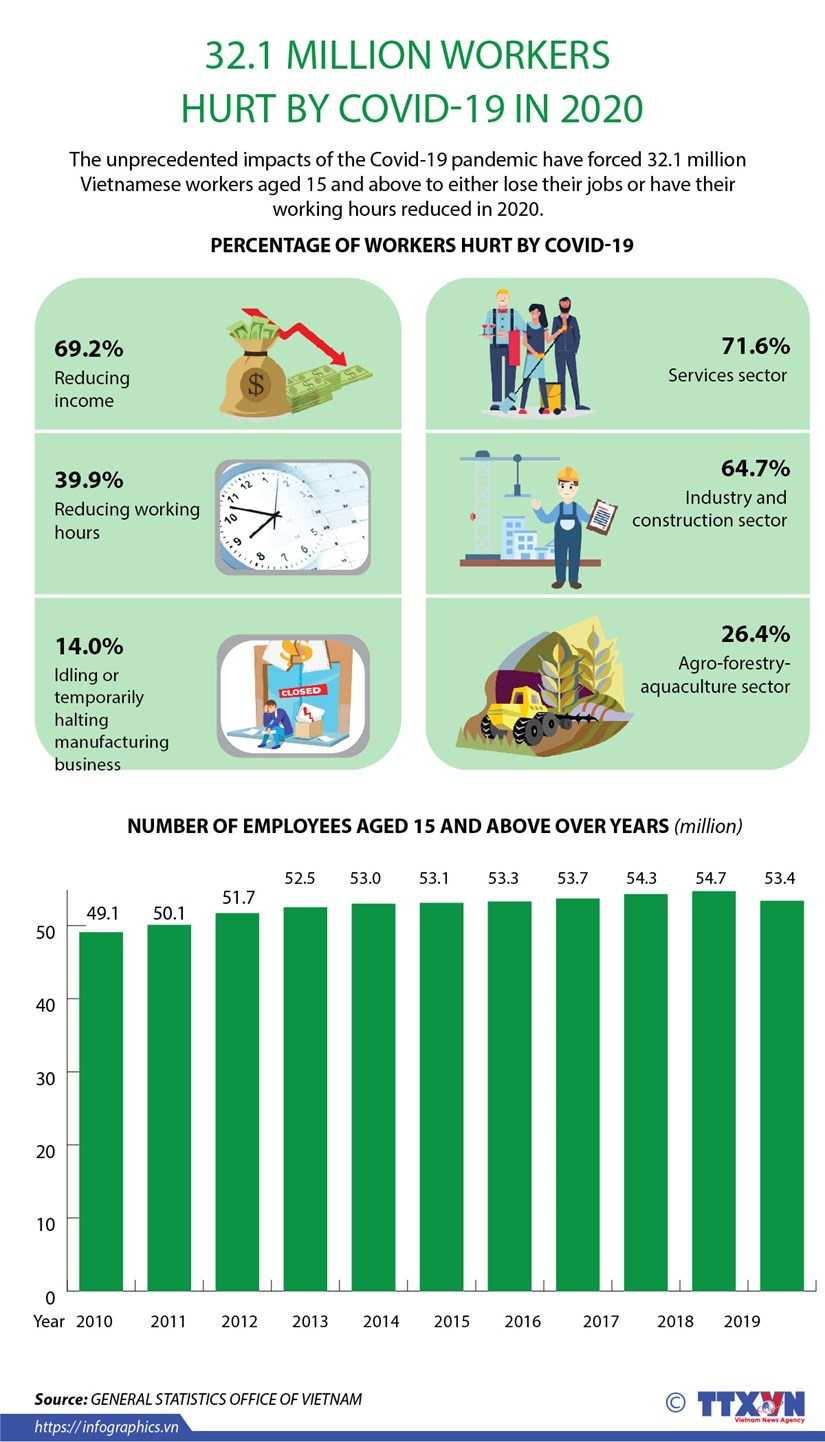 32.1 million workers hurt by COVID-19 in 2020 hinh anh 1