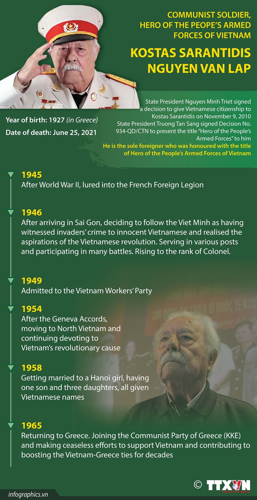 Greek hero of Vietnam People's Armed Forces passes away hinh anh 1