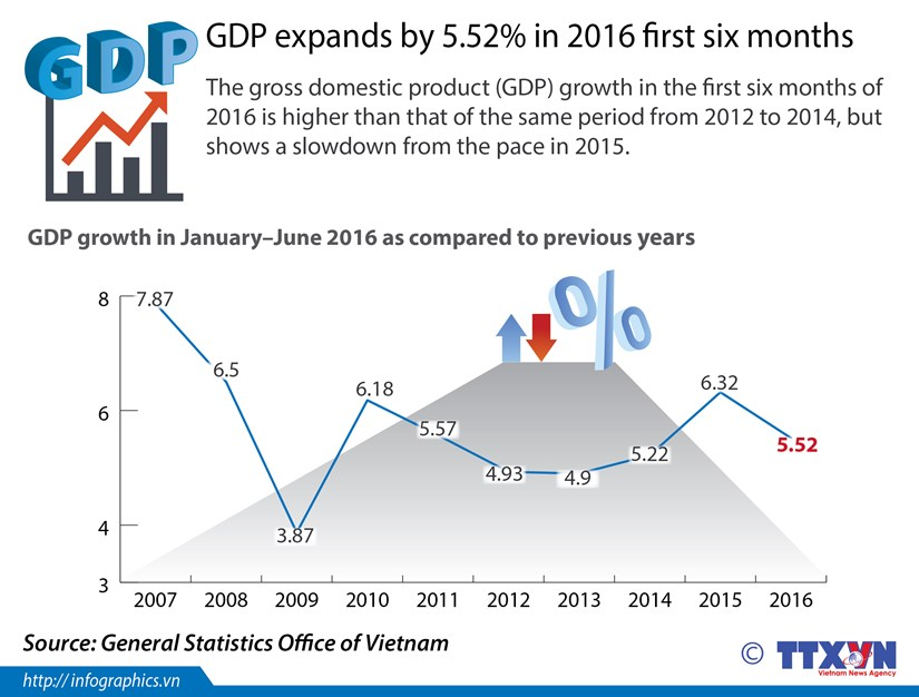 GDP expands by 5.52 percent in 2016 first six months hinh anh 1