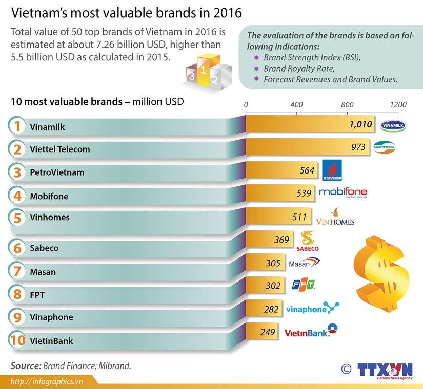 Vinamilk tops Vietnam most valuable brands hinh anh 1