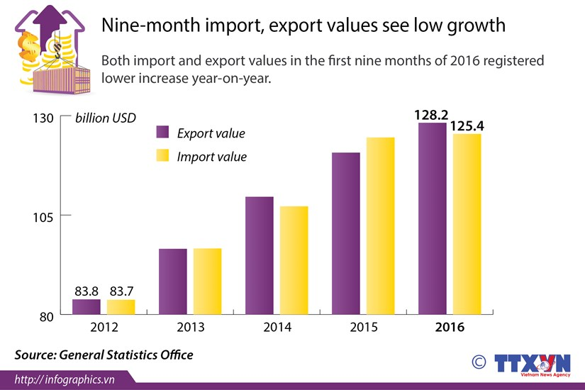 Nine-month import, export values see low growth hinh anh 1