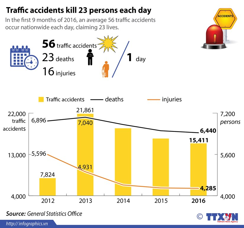 Traffic accidents claim 23 lives each day hinh anh 1