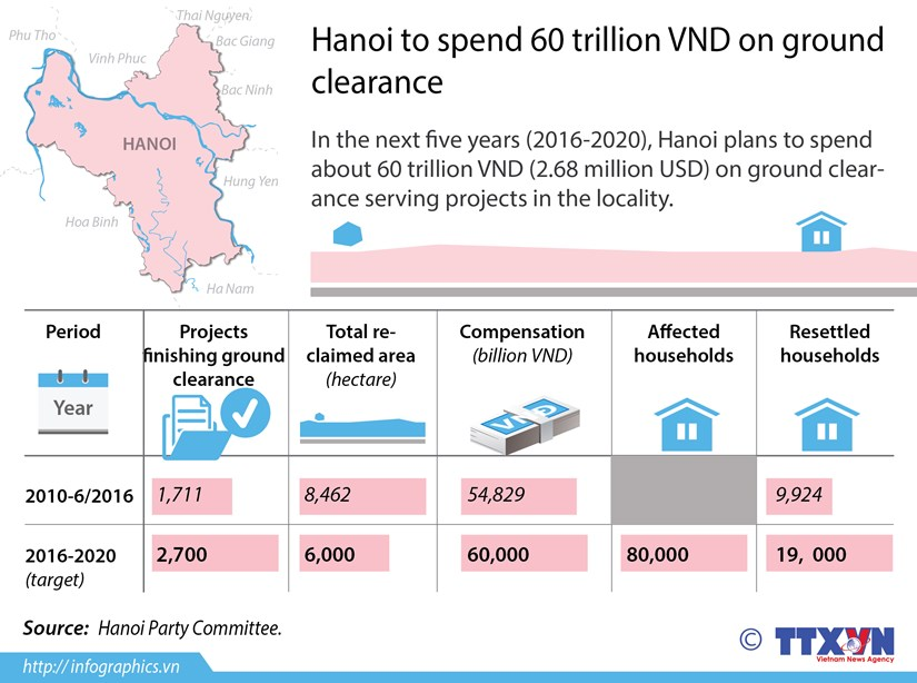 Hanoi to spends 60 trillion VND on ground clearance hinh anh 1