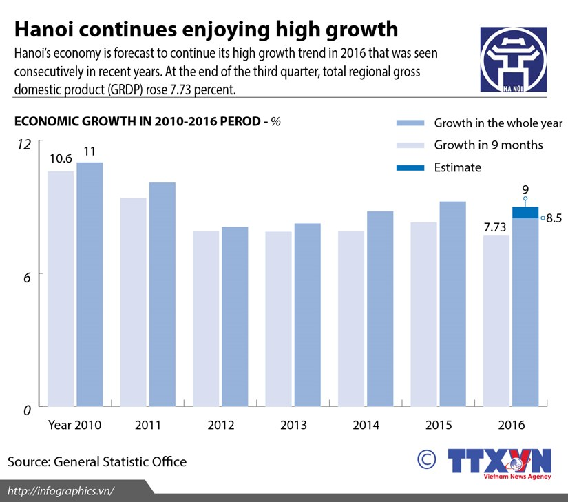 Hanoi forecast to enjoy high growth in 2016 hinh anh 1