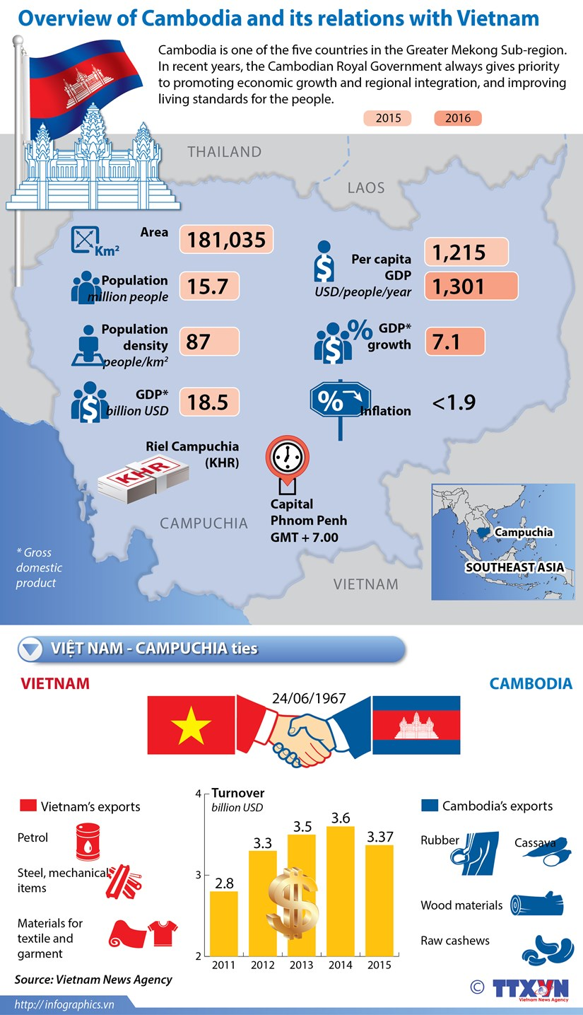 Overview of Cambodia and its relations with Vietnam hinh anh 1