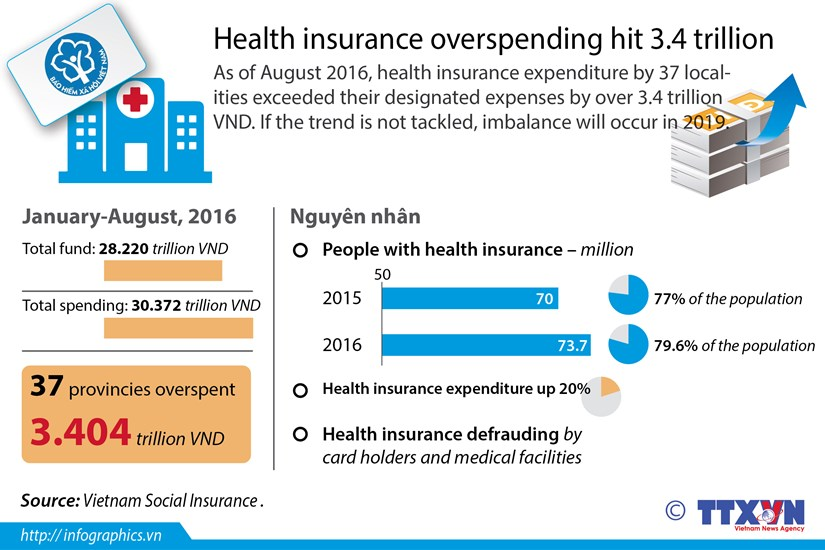 Health insurance overspending hit 3.4 trillion VND hinh anh 1