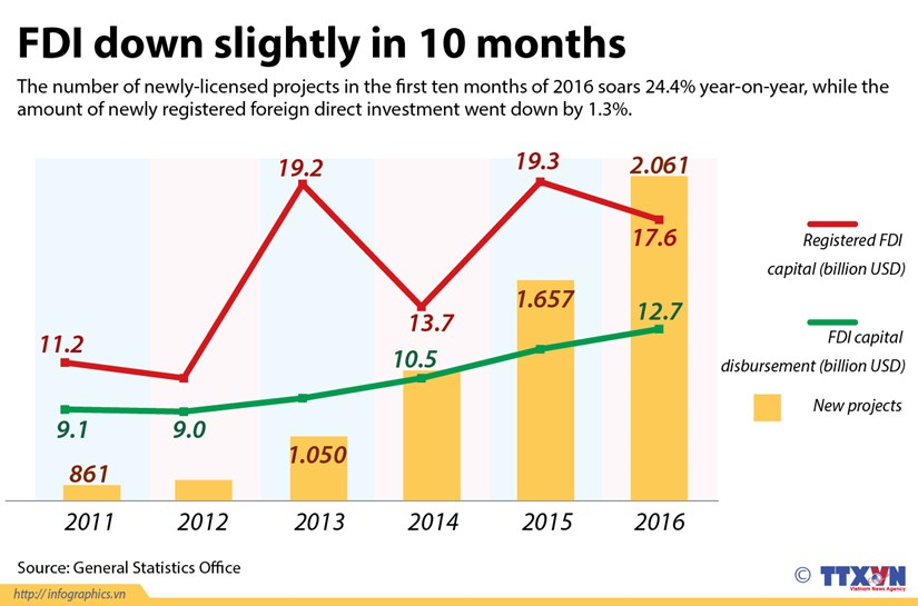 FDI down slightly in 10 months hinh anh 1