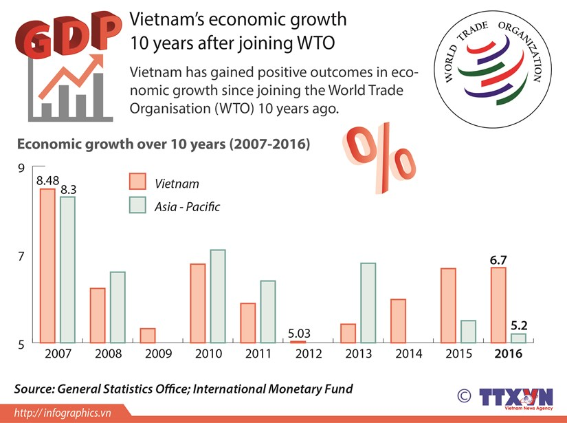 Vietnam's economic growth after joining WTO hinh anh 1