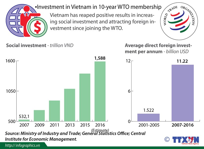 Investment in Vietnam in 10-year WTO membership hinh anh 1