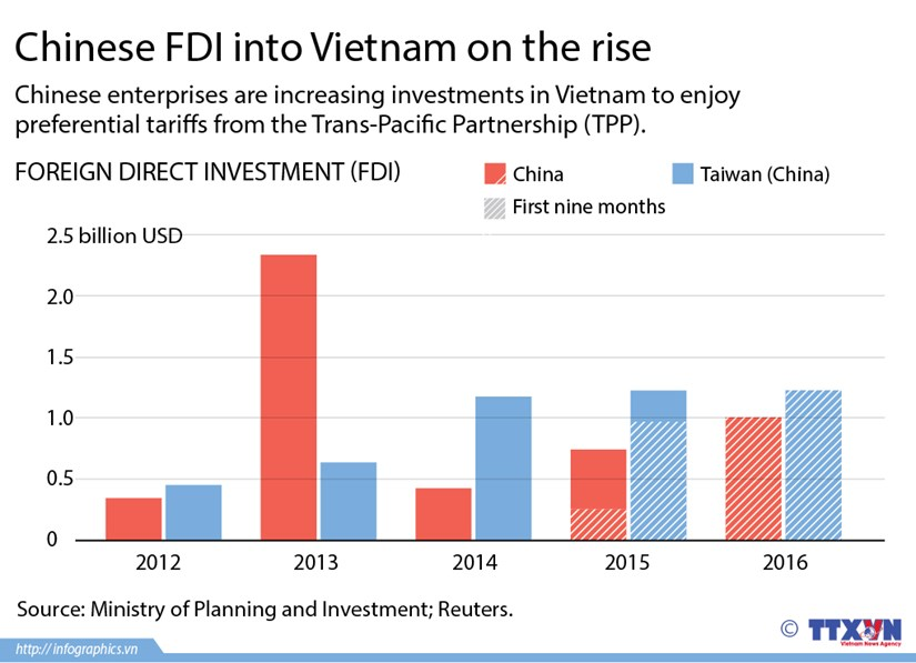 Chinese FDI to Vietnam on the rise hinh anh 1