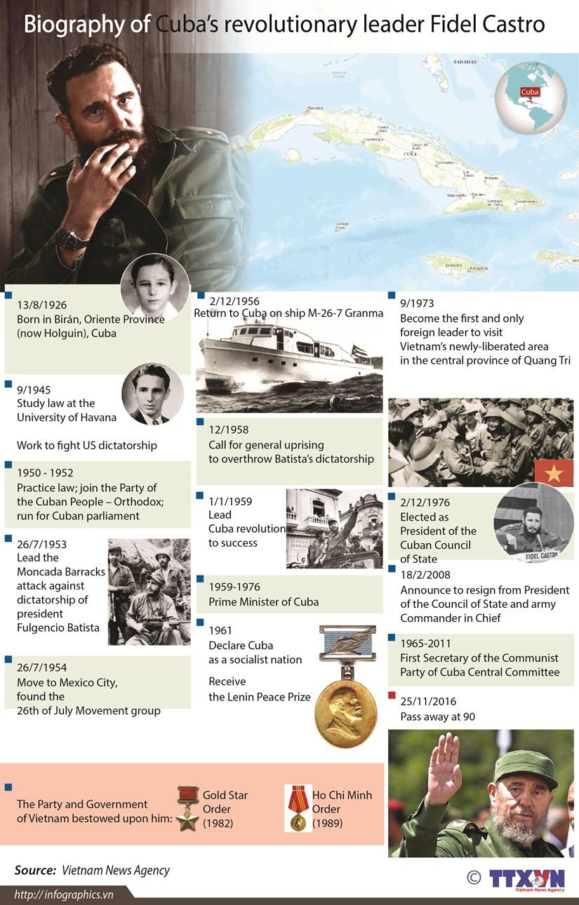 Biography of Cuba's revolutionary leader Fidel Castro hinh anh 1