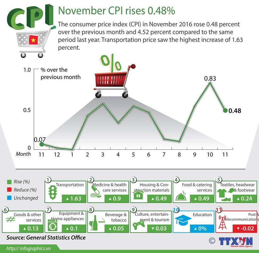 November's CPI see slight rise hinh anh 1